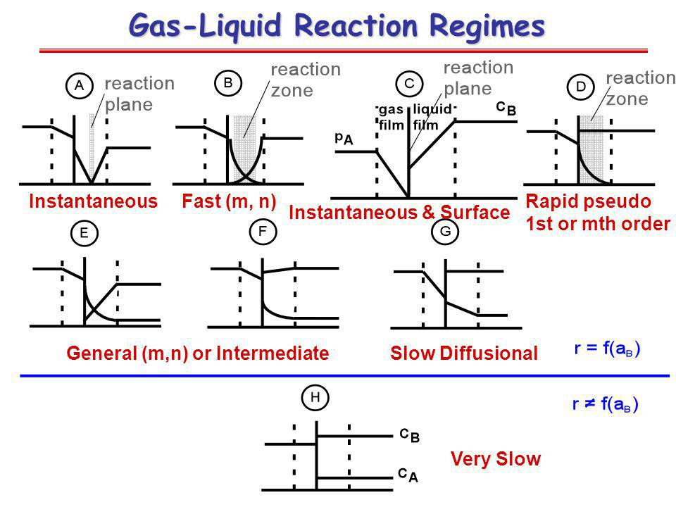 Gas-Liquid Reaction Regimes Very Slow Rapid pseudo 1st or mth order InstantaneousFast (m, n) General (m,n) or IntermediateSlow Diffusional Instantaneous & Surface