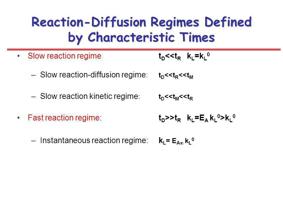 Reaction-Diffusion Regimes Defined by Characteristic Times Slow reaction regimet D <<t R k L =k L 0 –Slow reaction-diffusion regime :t D <<t R <<t M –Slow reaction kinetic regime :t D <<t M <<t R Fast reaction regime:t D >>t R k L =E A k L 0 >k L 0 –Instantaneous reaction regime:k L = E A k L 0