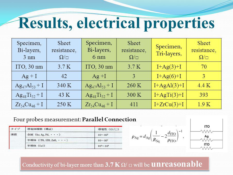 Results, electrical properties Specimen, Bi-layers, 3 nm Sheet resistance, Ω/ Specimen, Bi-layers, 6 nm Sheet resistance, Ω/ Specimen, Tri-layers, She
