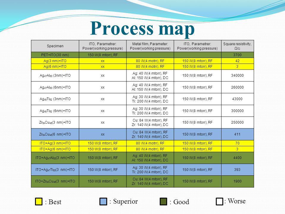 Process map Specimen ITO, Parametrer: Power(working pressure) Metal film, Parameter: Power(working pressure) ITO, Parametrer: Power(working pressure)