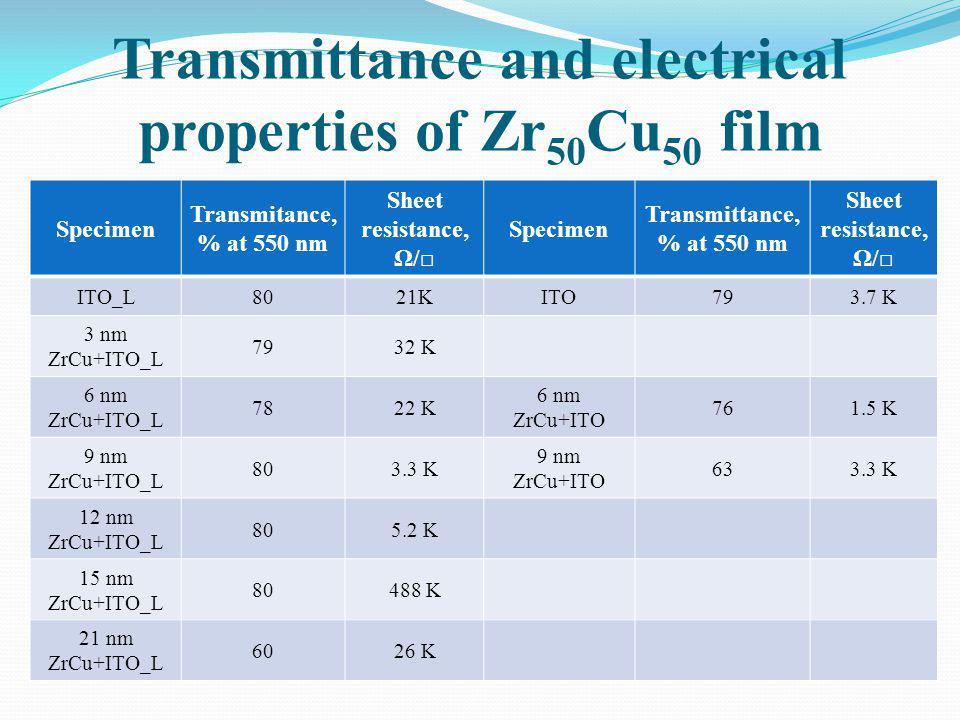Transmittance and electrical properties of Zr 50 Cu 50 film Specimen Transmitance, % at 550 nm Sheet resistance, Ω/ Specimen Transmittance, % at 550 n