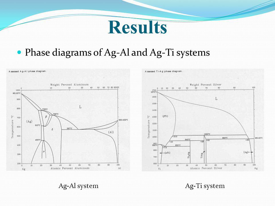 Results Phase diagrams of Ag-Al and Ag-Ti systems Ag-Al systemAg-Ti system