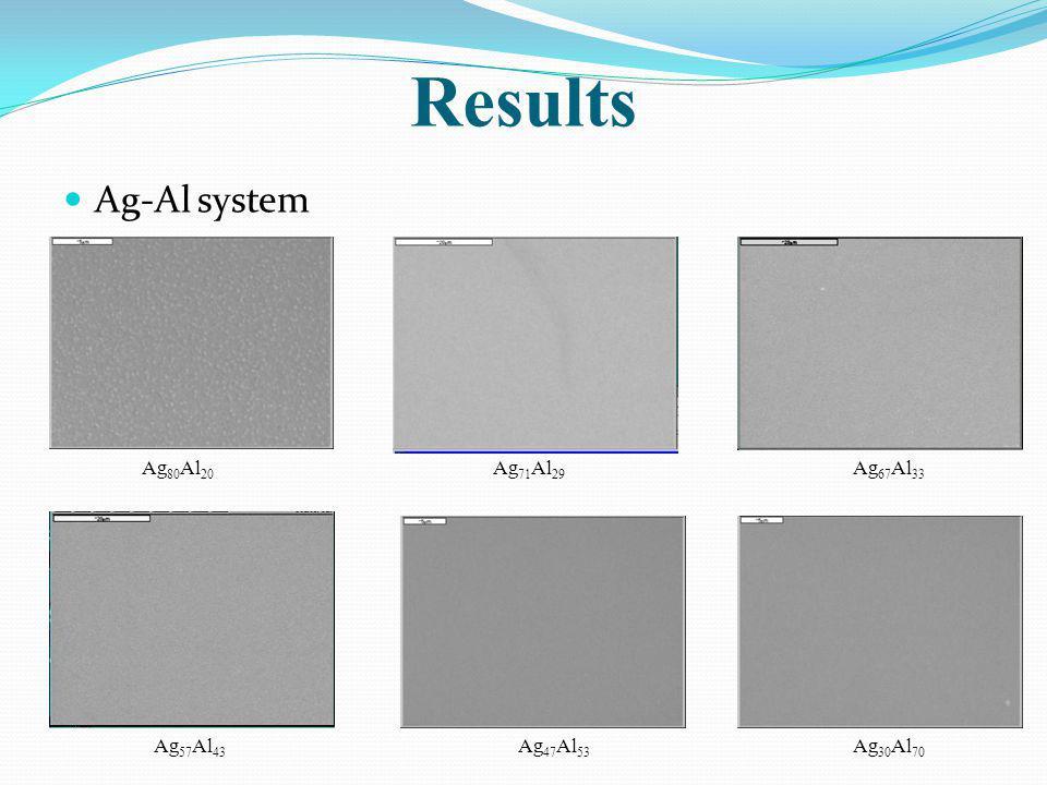 Results Ag-Al system Ag 80 Al 20 Ag 71 Al 29 Ag 67 Al 33 Ag 57 Al 43 Ag 47 Al 53 Ag 30 Al 70