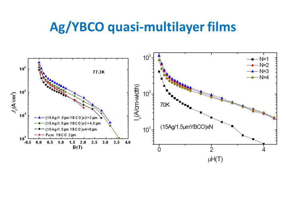 Ag/YBCO quasi-multilayer films