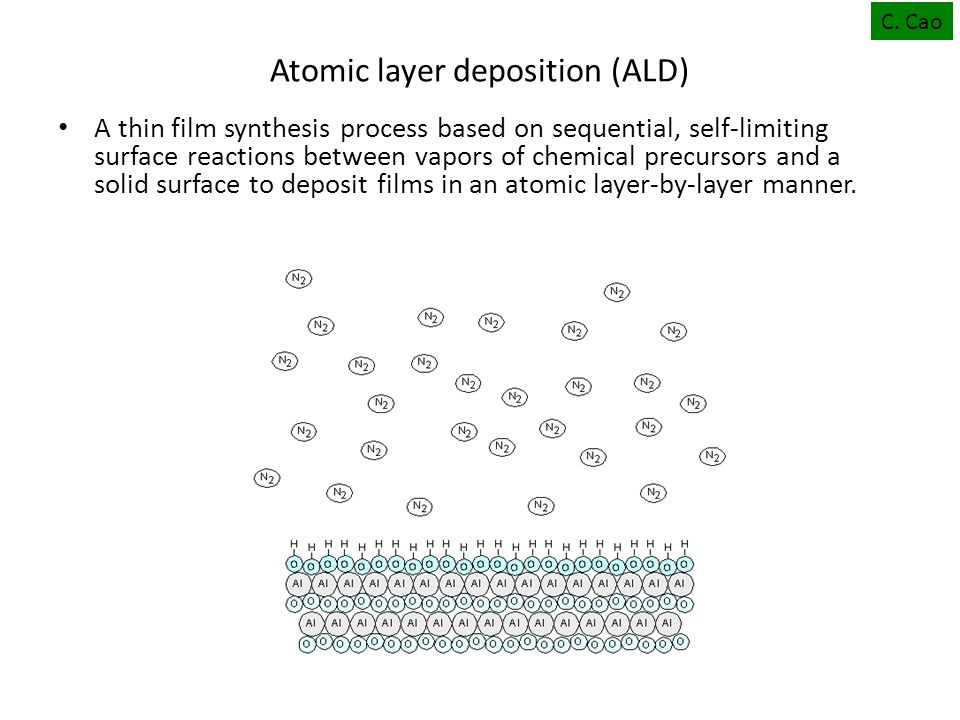 A thin film synthesis process based on sequential, self-limiting surface reactions between vapors of chemical precursors and a solid surface to deposit films in an atomic layer-by-layer manner.