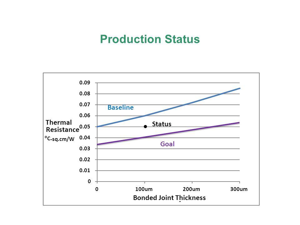 Production Status 0 0.01 0.02 0.03 0.04 0.05 0.06 0.07 0.08 0.09 0100um200um300um Thermal Resistance C - sq.cm/W Bonded Joint Thickness - Goal Baseline Status