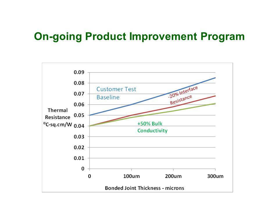 On-going Product Improvement Program
