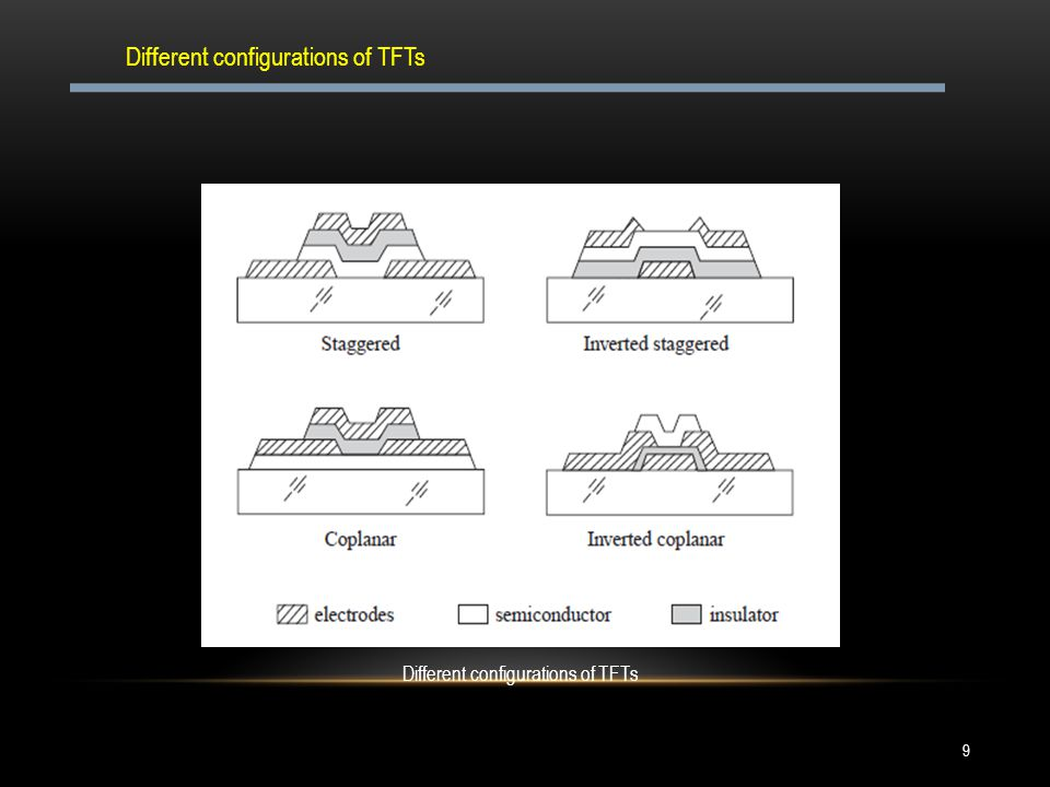 9 Different configurations of TFTs