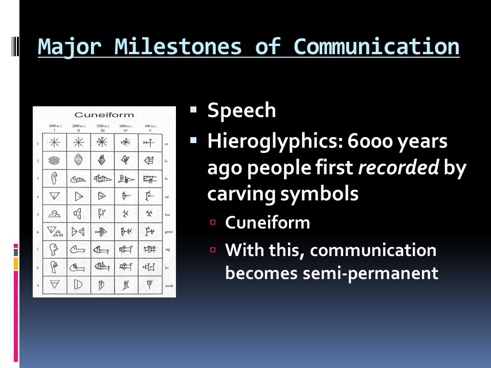 Major Milestones of Communication Speech Hieroglyphics: 6000 years ago people first recorded by carving symbols Cuneiform With this, communication bec