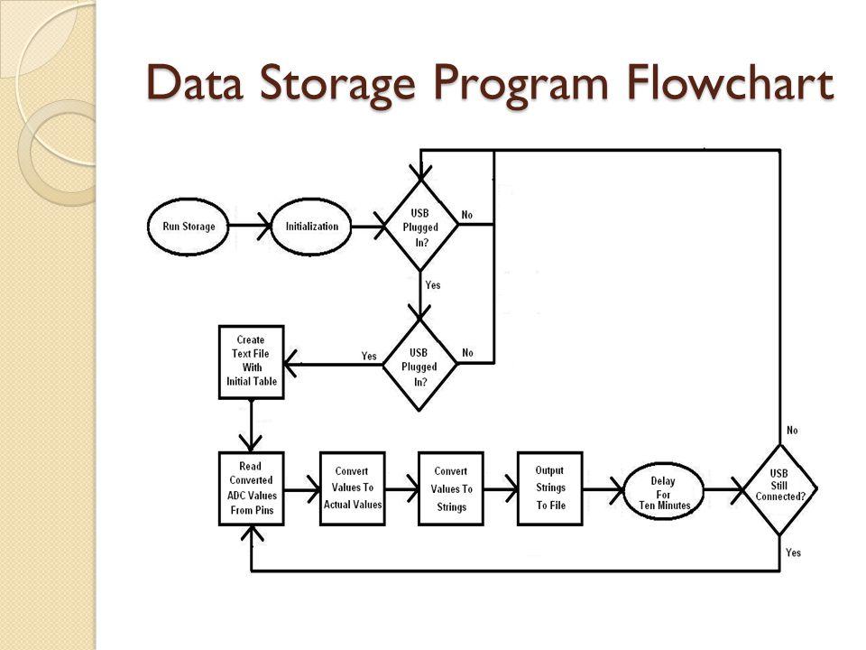 Data Storage Program Flowchart