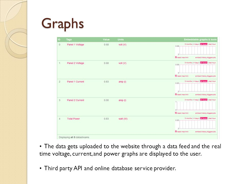 Graphs The data gets uploaded to the website through a data feed and the real time voltage, current, and power graphs are displayed to the user. Third
