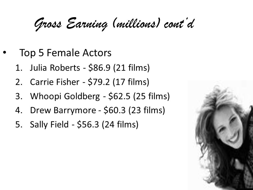 Gross Earning (millions) contd Top 5 Female Actors 1.Julia Roberts - $86.9 (21 films) 2.Carrie Fisher - $79.2 (17 films) 3.Whoopi Goldberg - $62.5 (25 films) 4.Drew Barrymore - $60.3 (23 films) 5.Sally Field - $56.3 (24 films)