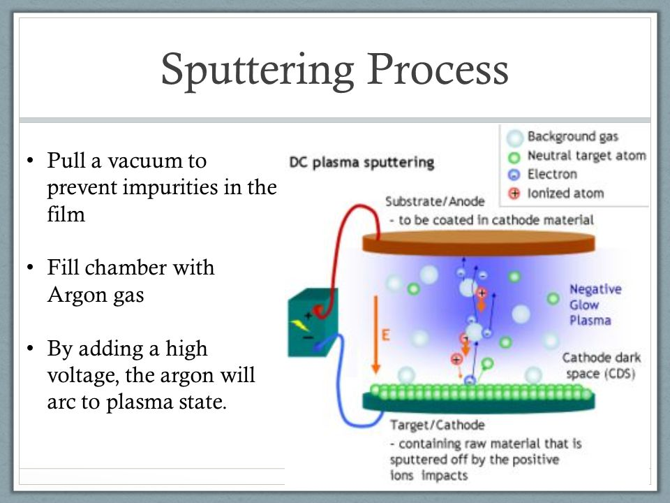 Sputtering Process The argon ion (Ar + ) will shoot toward the cathode and sputter the target material The target atom is knocked out by Ar + ion