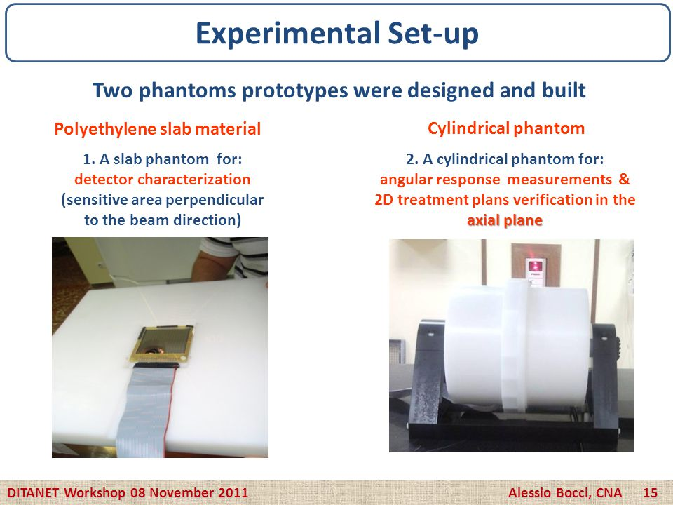 Two phantoms prototypes were designed and built Polyethylene slab material Cylindrical phantom 1. A slab phantom for: detector characterization (sensi