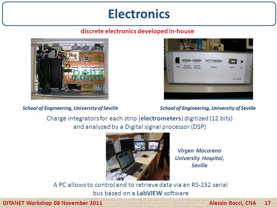 Charge integrators for each strip (electrometers) digitized (12 bits) and analyzed by a Digital signal processor (DSP) discrete electronics developed