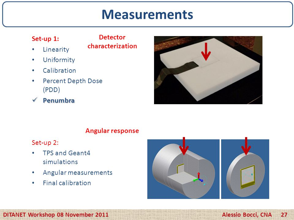 Set-up 1: Linearity Uniformity Calibration Percent Depth Dose (PDD) Penumbra Penumbra Set-up 2: TPS and Geant4 simulations Angular measurements Final