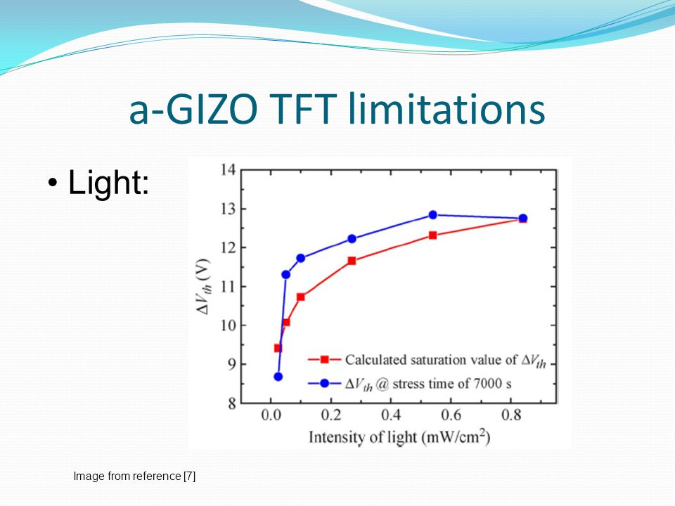 a-GIZO TFT limitations Light: Image from reference [7]
