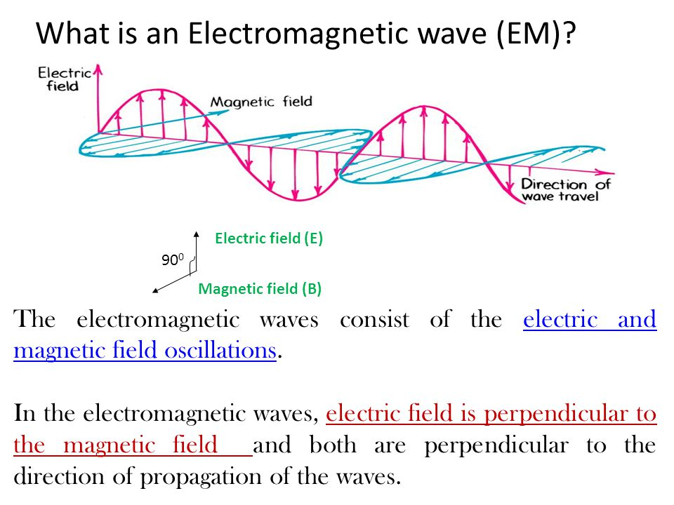 What is an Electromagnetic wave (EM).