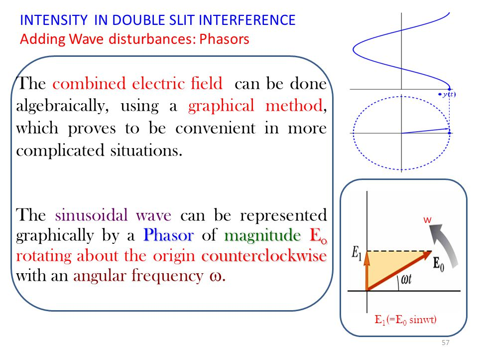 Then the total magnitude of the electric field at point P on the screen is the superposition of the two waves. (Assumption: The slit separation d<<D,