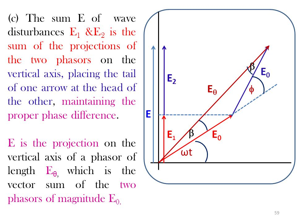 58 Phasor diagrams: (a)Phasor representation of first wave disturbance E 1 (=E 0 sinwt) is represented by the projection of the phasor on the vertical