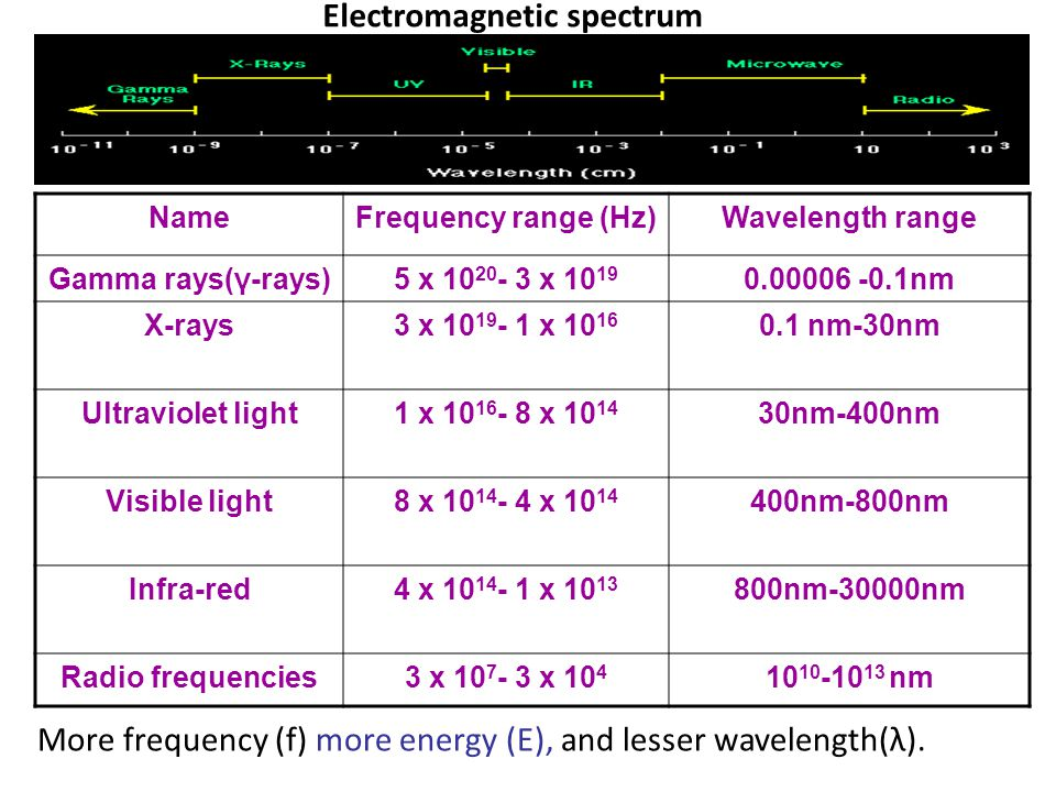 Electromagnetic spectrum NameFrequency range (Hz)Wavelength range Gamma rays(γ-rays)5 x 10 20 - 3 x 10 19 0.00006 -0.1nm X-rays3 x 10 19 - 1 x 10 16 0.1 nm-30nm Ultraviolet light1 x 10 16 - 8 x 10 14 30nm-400nm Visible light8 x 10 14 - 4 x 10 14 400nm-800nm Infra-red4 x 10 14 - 1 x 10 13 800nm-30000nm Radio frequencies3 x 10 7 - 3 x 10 4 10 10 -10 13 nm More frequency (f) more energy (E), and lesser wavelength(λ).
