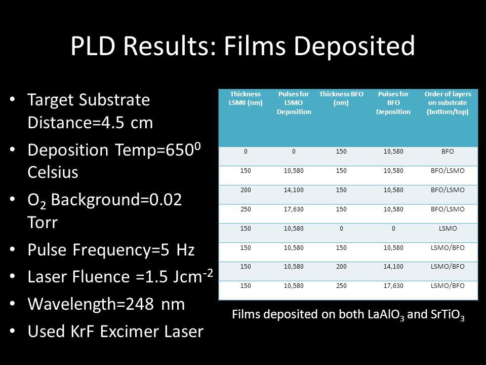 PLD Results: Films Deposited Target Substrate Distance=4.5 cm Deposition Temp=650 0 Celsius O 2 Background=0.02 Torr Pulse Frequency=5 Hz Laser Fluence =1.5 Jcm -2 Wavelength=248 nm Used KrF Excimer Laser Thickness LSM0 (nm) Pulses for LSMO Deposition Thickness BFO (nm) Pulses for BFO Deposition Order of layers on substrate (bottom/top) 0015010,580BFO 15010,58015010,580BFO/LSMO 20014,10015010,580BFO/LSMO 25017,63015010,580BFO/LSMO 15010,58000LSMO 15010,58015010,580LSMO/BFO 15010,58020014,100LSMO/BFO 15010,58025017,630LSMO/BFO Films deposited on both LaAlO 3 and SrTiO 3