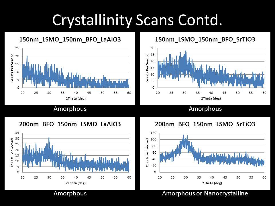 Crystallinity Scans Contd. Amorphous Amorphous or Nanocrystalline