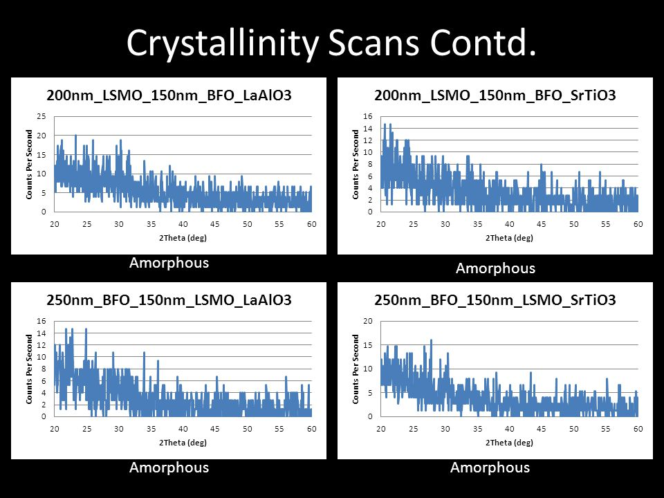 Crystallinity Scans Contd. Amorphous
