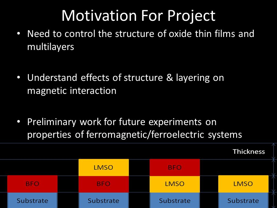 Motivation For Project Need to control the structure of oxide thin films and multilayers Understand effects of structure & layering on magnetic intera
