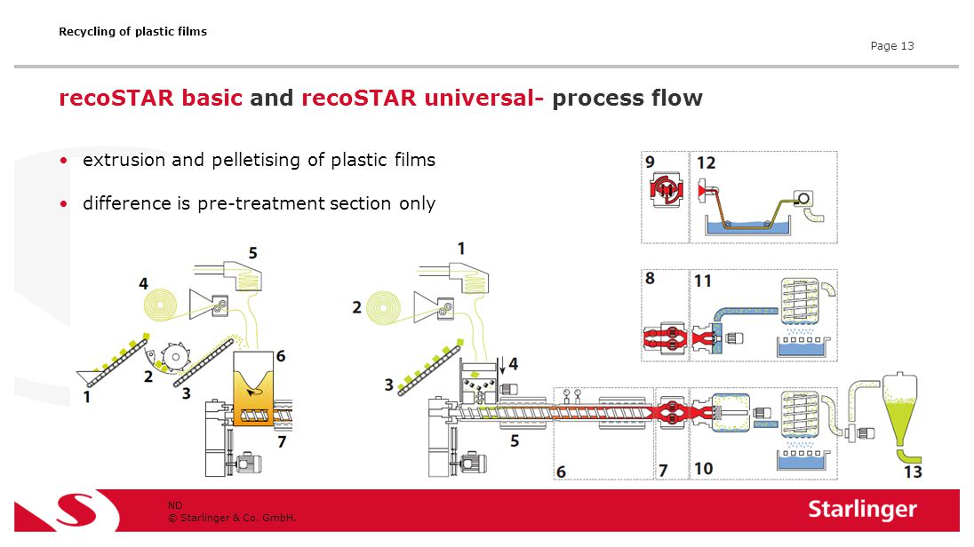 © Starlinger & Co. GmbH. recoSTAR basic and recoSTAR universal- process flow ND extrusion and pelletising of plastic films difference is pre-treatment