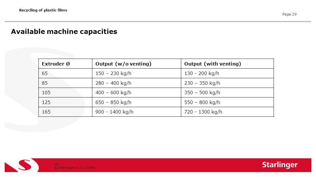 © Starlinger & Co. GmbH. Extruder ØOutput (w/o venting)Output (with venting) 65150 – 230 kg/h130 - 200 kg/h 85280 – 400 kg/h230 – 350 kg/h 105400 – 60