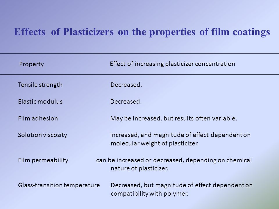 Effects of Plasticizers on the properties of film coatings Property Effect of increasing plasticizer concentration Tensile strength Decreased. Elastic