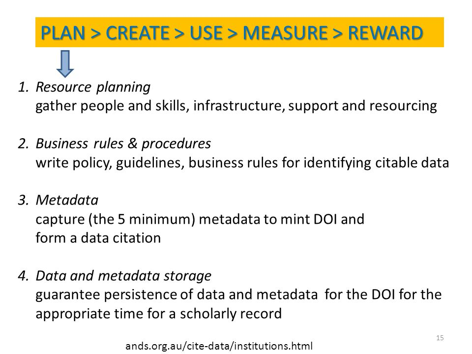 15 PLAN > CREATE > USE > MEASURE > REWARD ands.org.au/cite-data/institutions.html 1.Resource planning gather people and skills, infrastructure, support and resourcing 2.Business rules & procedures write policy, guidelines, business rules for identifying citable data 3.Metadata capture (the 5 minimum) metadata to mint DOI and form a data citation 4.Data and metadata storage guarantee persistence of data and metadata for the DOI for the appropriate time for a scholarly record