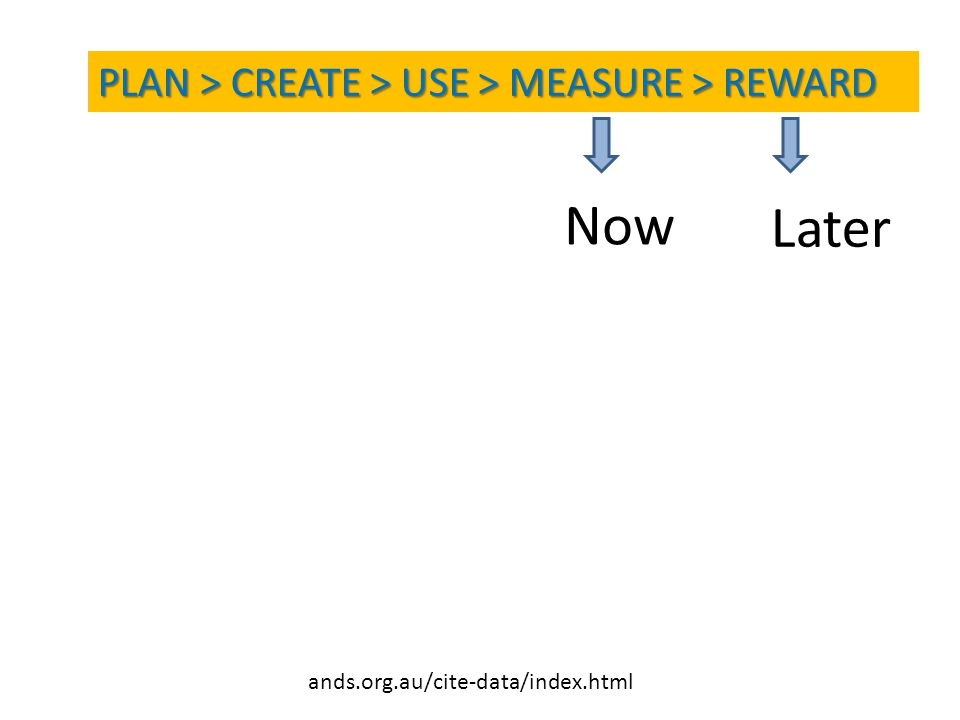 ands.org.au/cite-data/index.html PLAN > CREATE > USE > MEASURE > REWARD Later Now