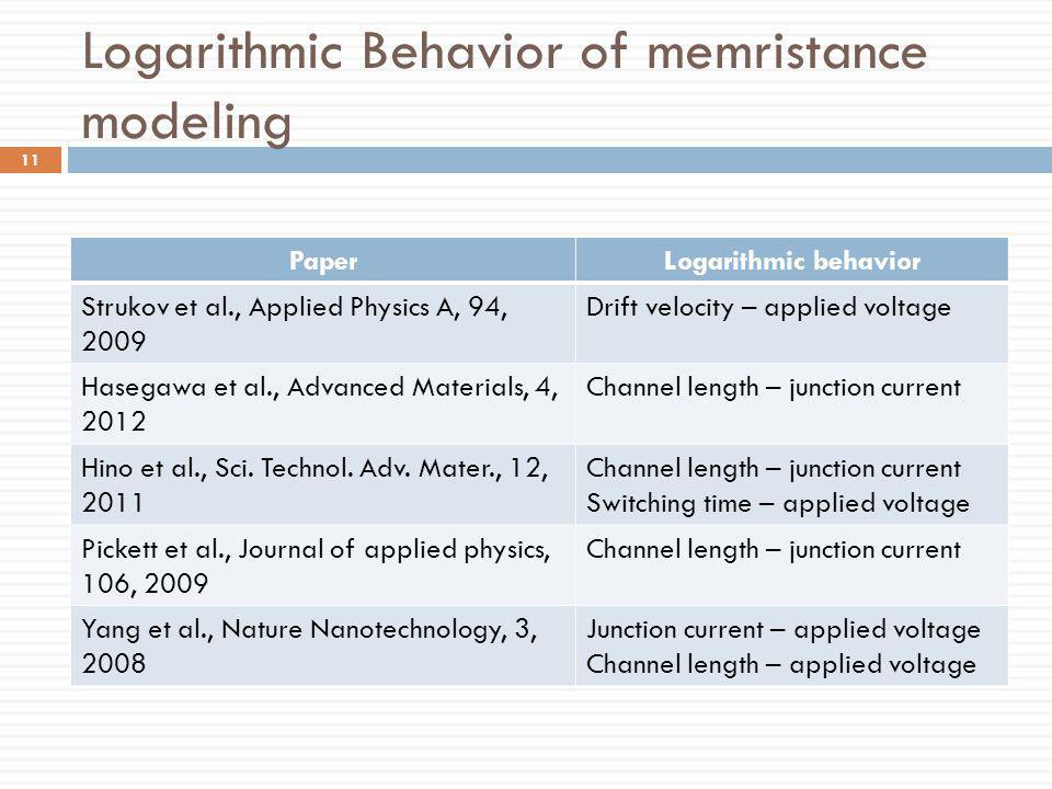 Logarithmic Behavior of memristance modeling PaperLogarithmic behavior Strukov et al., Applied Physics A, 94, 2009 Drift velocity – applied voltage Ha