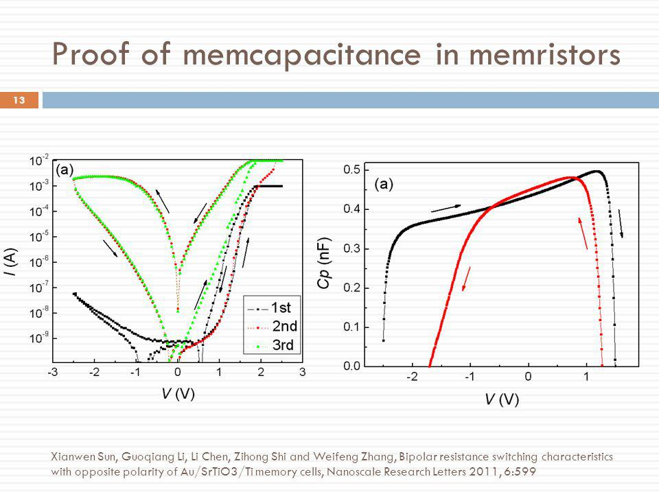 Proof of memcapacitance in memristors 13 Xianwen Sun, Guoqiang Li, Li Chen, Zihong Shi and Weifeng Zhang, Bipolar resistance switching characteristics
