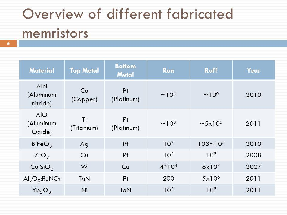 Overview of different fabricated memristors MaterialTop Metal Bottom Metal RonRoffYear AlN (Aluminum nitride) Cu (Copper) Pt (Platinum) ~10 3 ~10 6 20