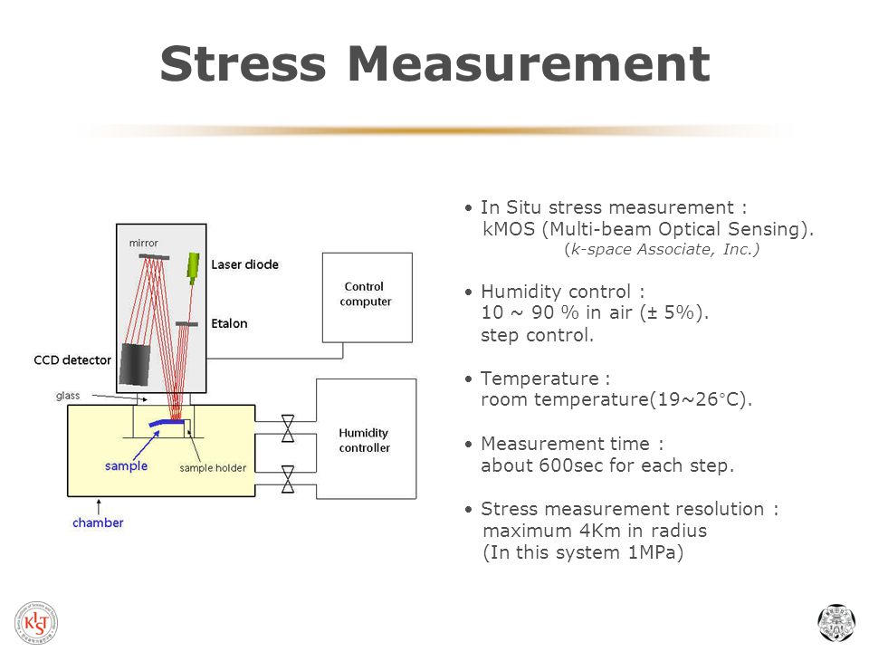Stress Measurement In Situ stress measurement : kMOS (Multi-beam Optical Sensing).