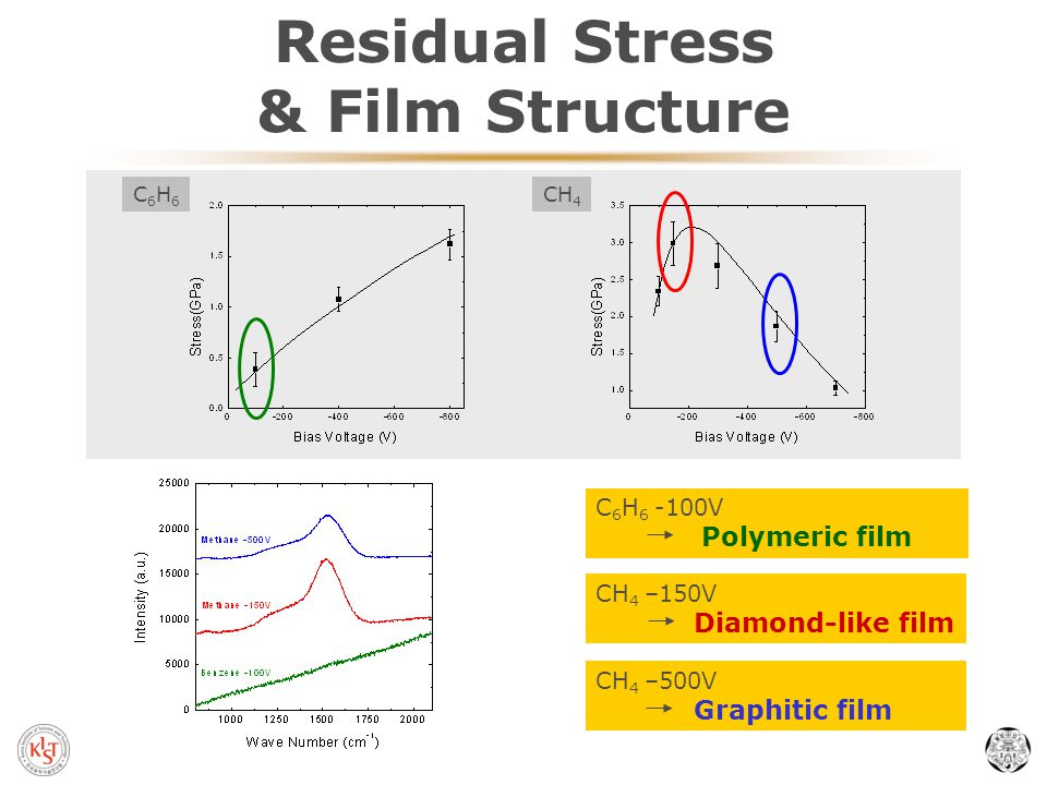 Residual Stress & Film Structure C6H6C6H6 CH 4 C 6 H 6 -100V Polymeric film CH 4 –500V Graphitic film CH 4 –150V Diamond-like film