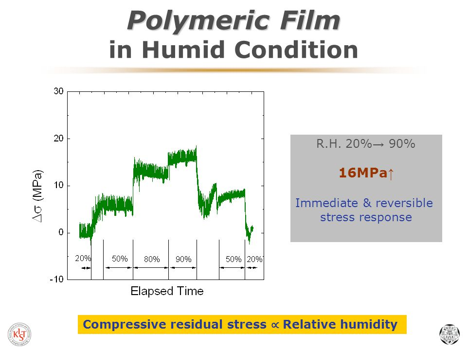 Polymeric Film Polymeric Film in Humid Condition R.H.