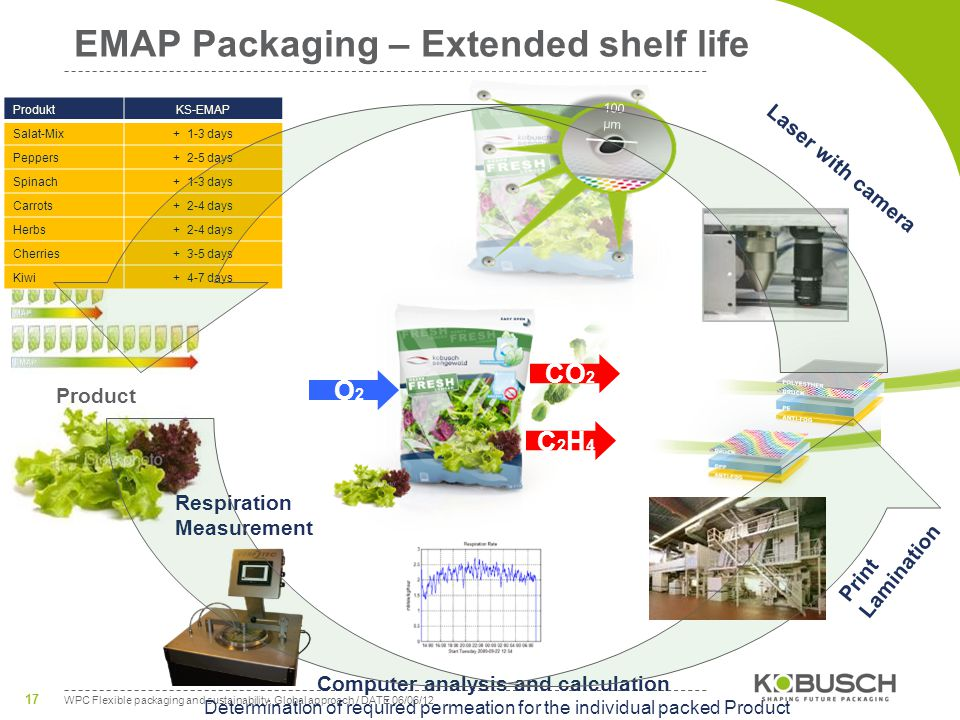 WPC Flexible packaging and sustainability, Global approach / DATE 06/06/12 17 Product 100 μm EMAP Packaging – Extended shelf life Respiration Measurement Computer analysis and calculation Determination of required permeation for the individual packed Product Print Lamination Laser with camera O2O2 C2H4C2H4 CO 2 ProduktKS-EMAP Salat-Mix+ 1-3 days Peppers+ 2-5 days Spinach+ 1-3 days Carrots+ 2-4 days Herbs+ 2-4 days Cherries+ 3-5 days Kiwi+ 4-7 days