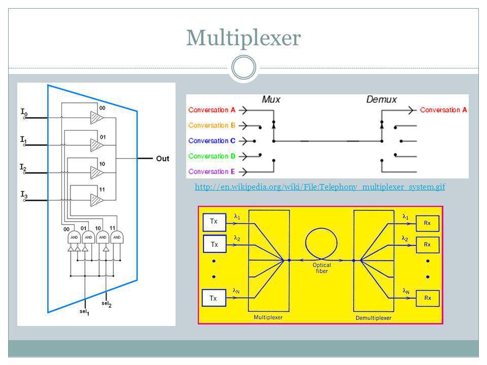 Multiplexer http://en.wikipedia.org/wiki/File:Telephony_multiplexer_system.gif