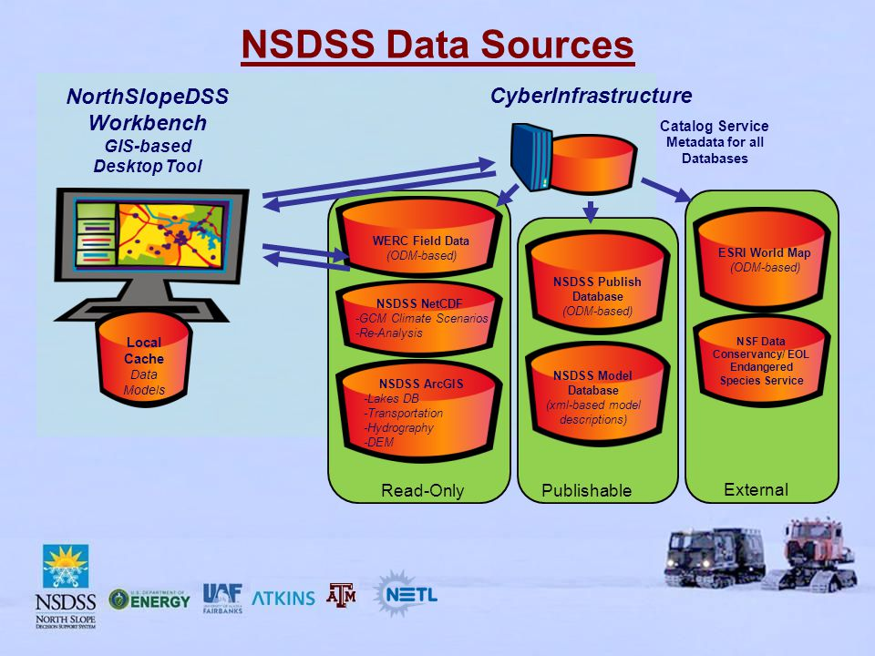 NSDSS Data Sources NSF Data Conservancy/ EOL Endangered Species Service NSDSS ArcGIS -Lakes DB -Transportation -Hydrography -DEM Catalog Service Metadata for all Databases WERC Field Data (ODM-based) NorthSlopeDSS Workbench GIS-based Desktop Tool NSDSS NetCDF -GCM Climate Scenarios -Re-Analysis CyberInfrastructure Local Cache Data Models NSDSS Publish Database (ODM-based) NSDSS Model Database (xml-based model descriptions) ESRI World Map (ODM-based) Read-OnlyPublishable External