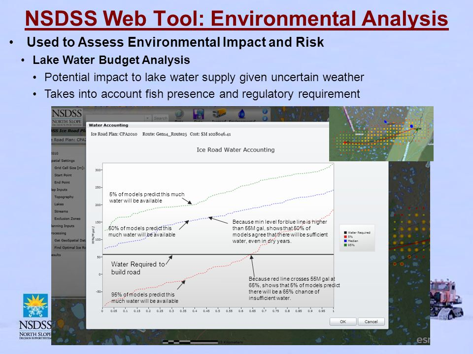 NSDSS Web Tool: Environmental Analysis Used to Assess Environmental Impact and Risk Lake Water Budget Analysis Potential impact to lake water supply given uncertain weather Takes into account fish presence and regulatory requirement 95% of models predict this much water will be available 5% of models predict this much water will be available Water Required to build road Because min level for blue line is higher than 55M gal, shows that 50% of models agree that there will be sufficient water, even in dry years.