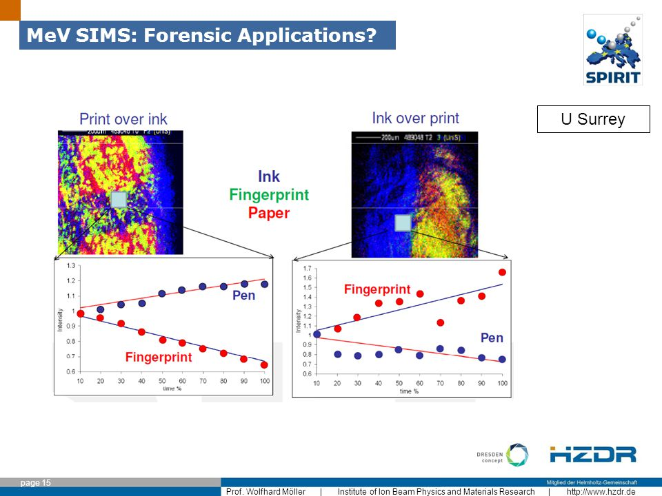 page 15 Prof. Wolfhard Möller | Institute of Ion Beam Physics and Materials Research | http://www.hzdr.de MeV SIMS: Forensic Applications? U Surrey