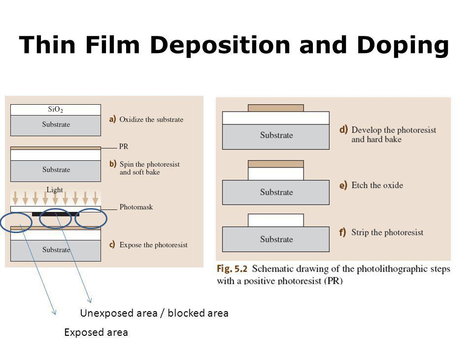Thin Film Deposition and Doping Exposed area Unexposed area / blocked area
