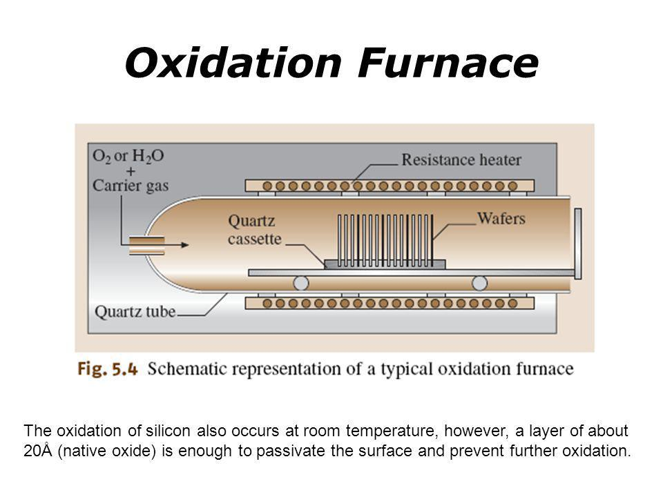 The oxidation of silicon also occurs at room temperature, however, a layer of about 20Å (native oxide) is enough to passivate the surface and prevent