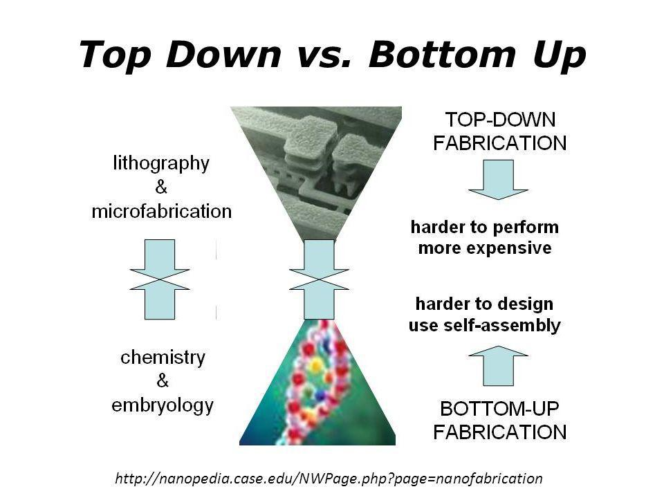 Top-Down: Photolithography Mark C. Hersam: Northwestern University
