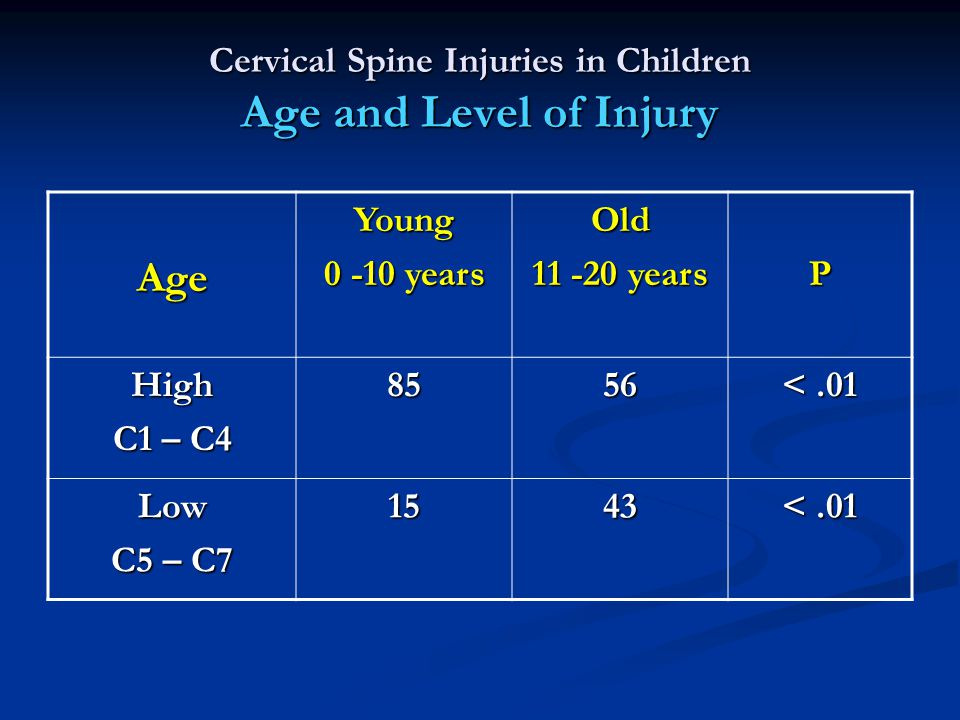 Cervical Spine Injuries in Children Age and Level of Injury AgeYoung 0 -10 years Old 11 -20 years P High C1 – C4 8556 <.01 Low C5 – C7 1543 <.01