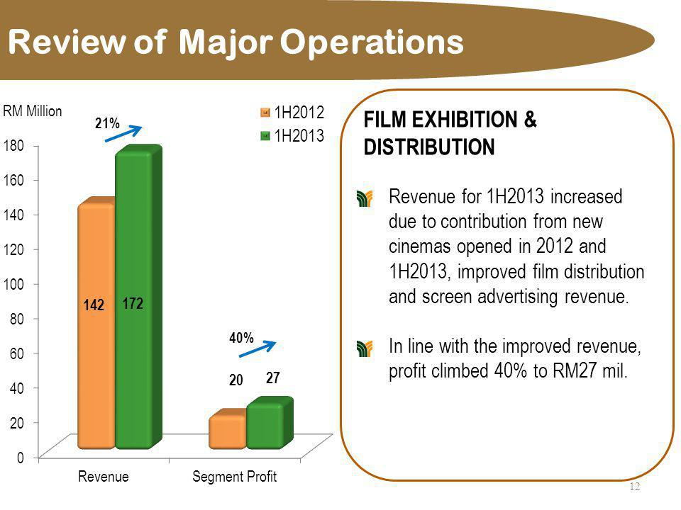 Review of Major Operations 12 FILM EXHIBITION & DISTRIBUTION Revenue for 1H2013 increased due to contribution from new cinemas opened in 2012 and 1H20